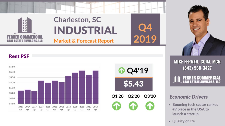 Charleston Market Update and Forecast